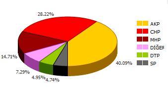 Seçim Sonuçları 09