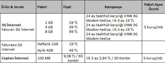 3G Fiyat Listesi